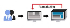 remarketing 2