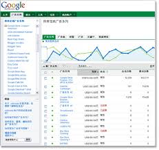 BACK OFFICE ADWORDS